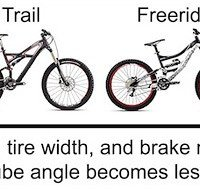 The different mountain biking disciplines and bikes explained